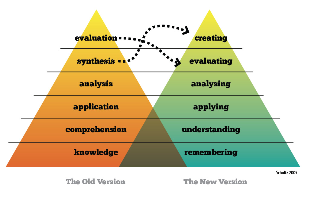 Blooms Taxonomy - old and new