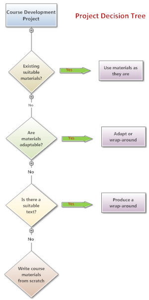 Decision tree to help make decisions about creating course from scratch or adapting existing materials